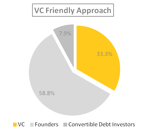 Cap Table Debt Shuffle Ownership under VC Approach